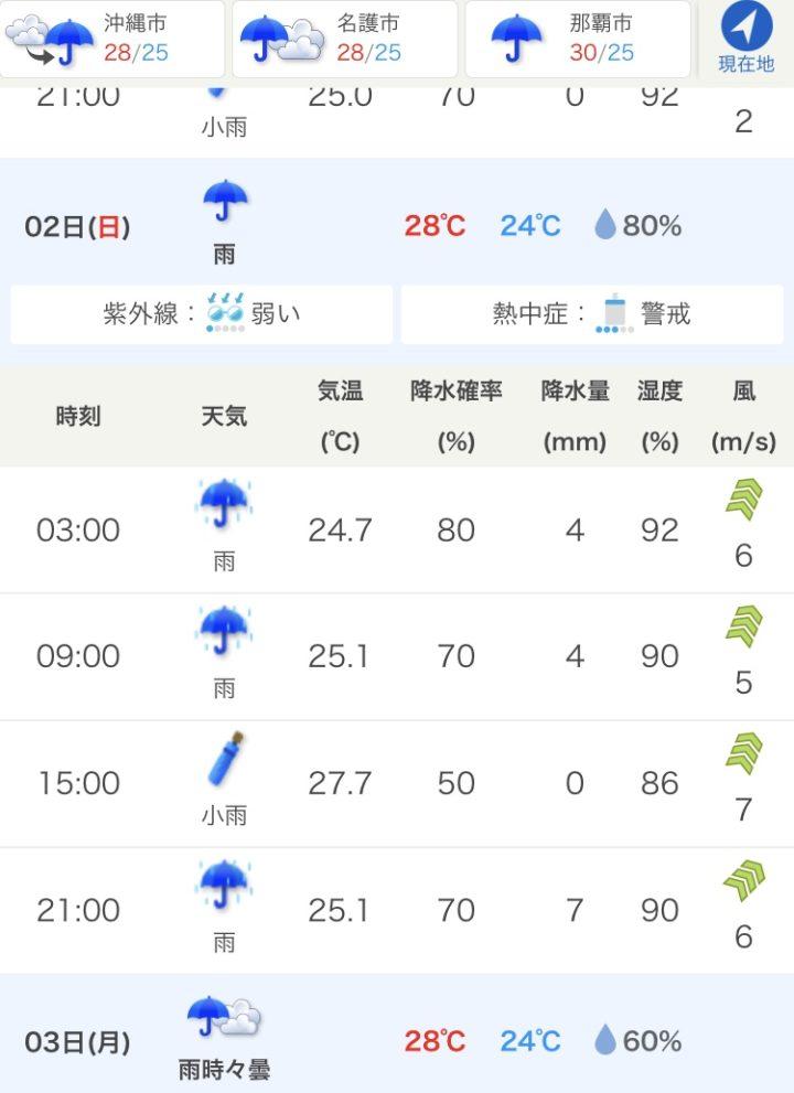 梅雨の沖縄の天気予報