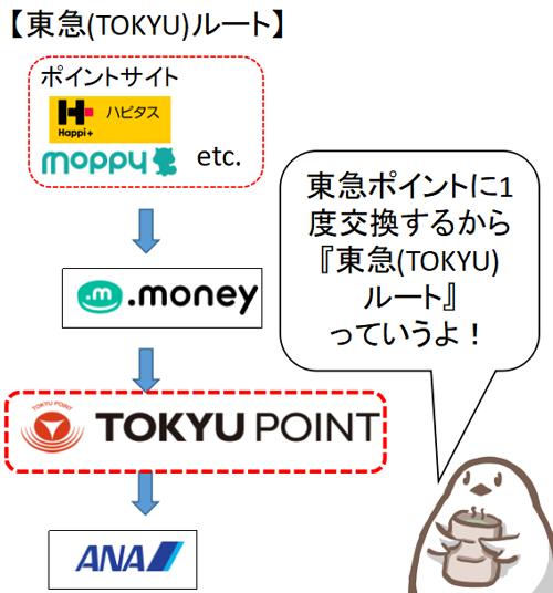 東急ルート
