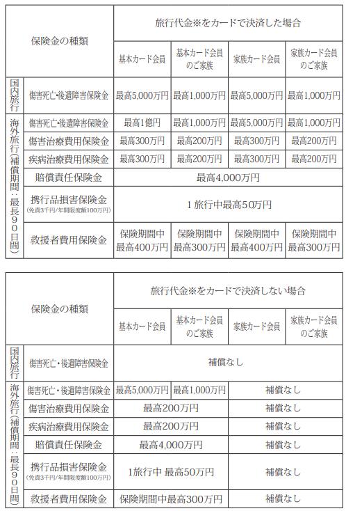 旅行保険内容(SPGアメックス/会員規約より)