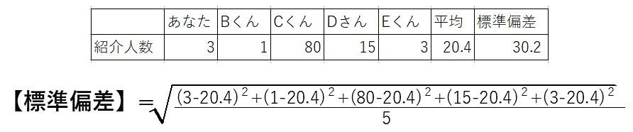 標準偏差計算例