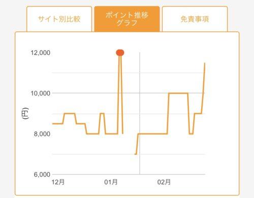 ポイント推移グラフ(3ヶ月)