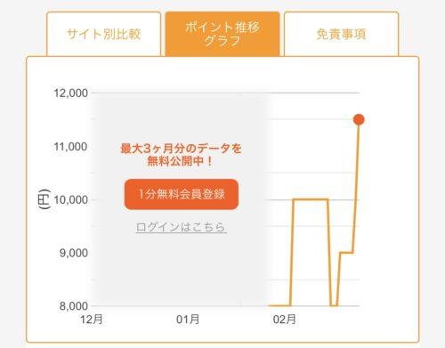 ポイント推移グラフ(1ヶ月)